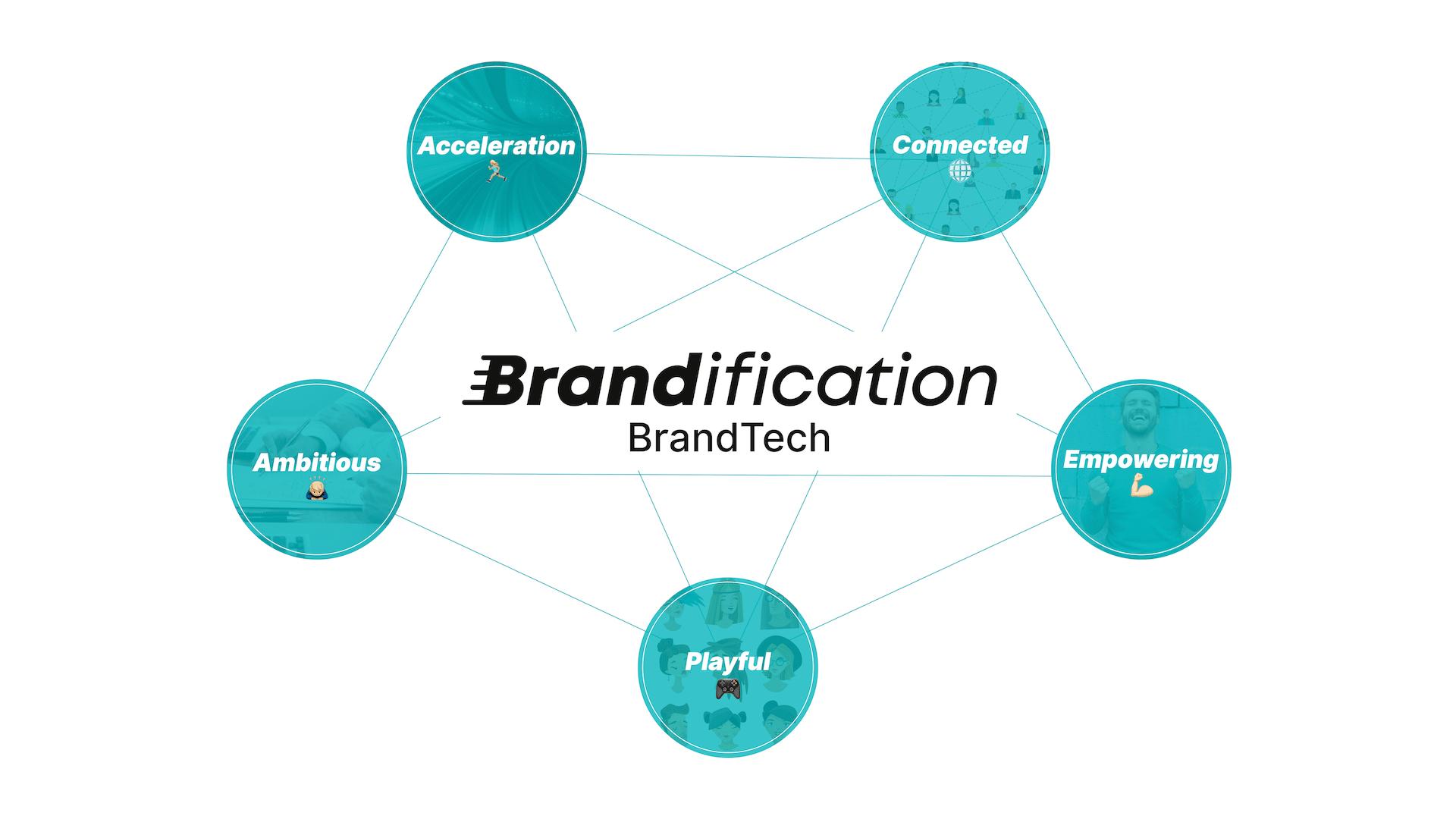 Brandification Brand Values