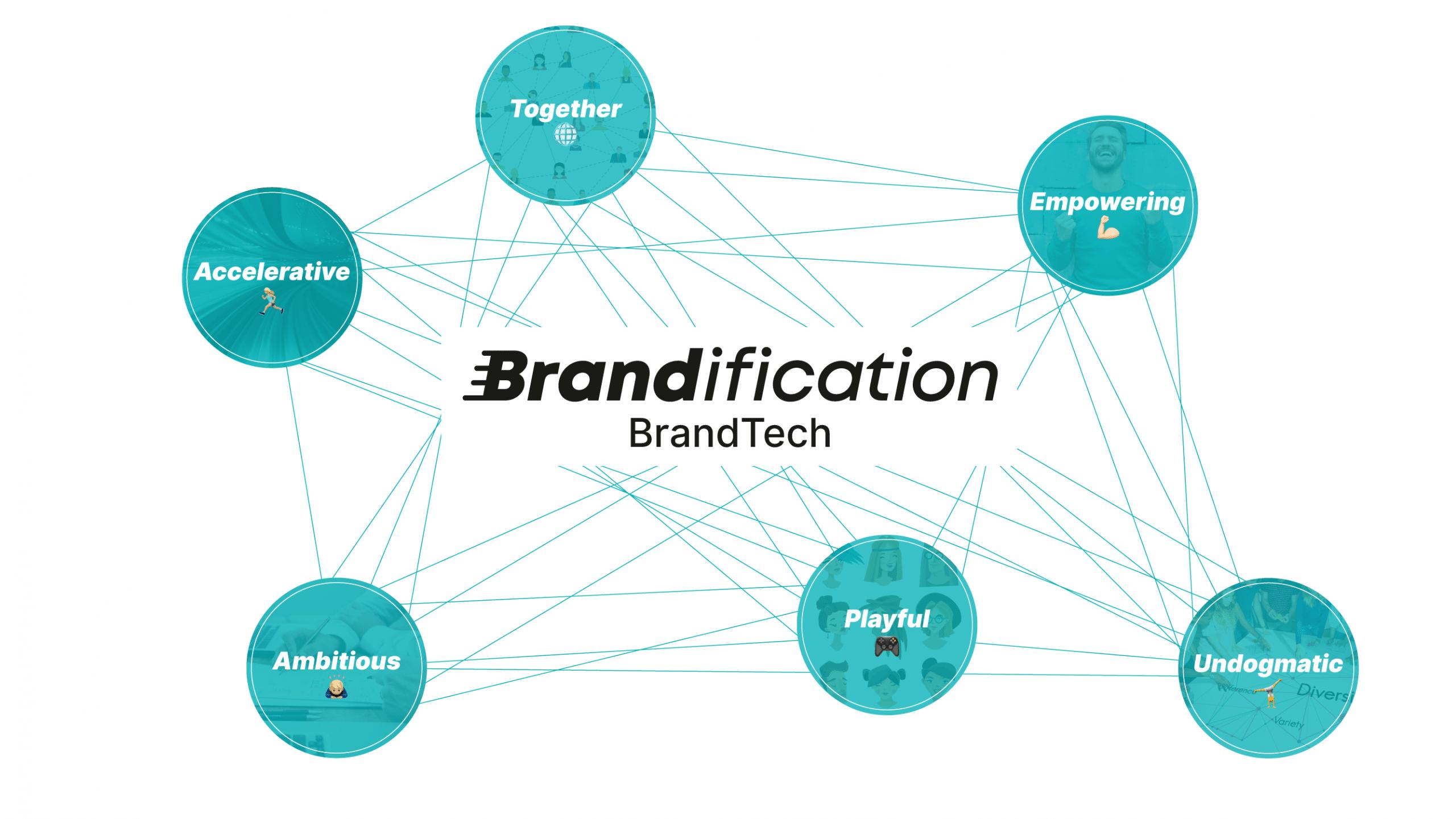 Brandification Brand Value