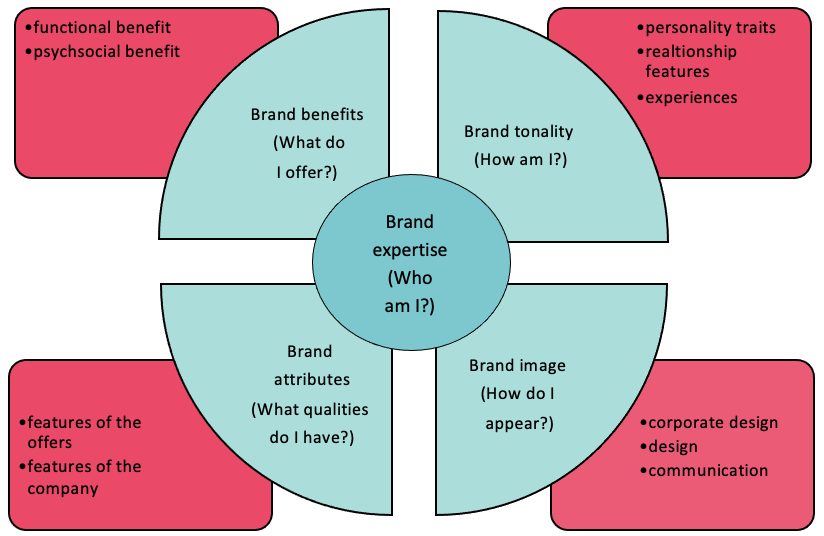 Chart about brand expertise
