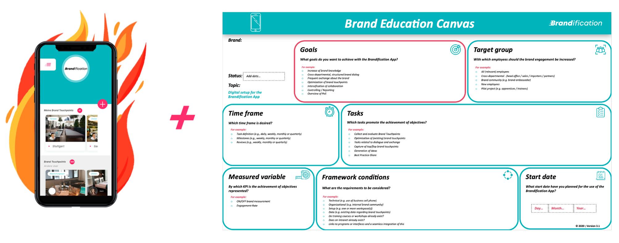Brandification Brand Education Canvas