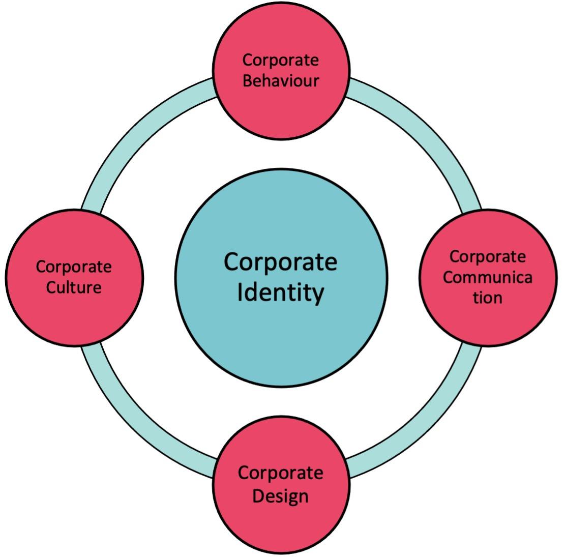 Brandification corporate identity